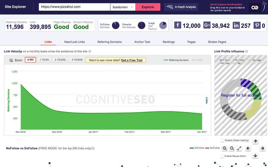 cognitiveSEO's Backlink Explorer